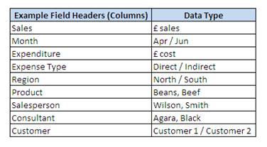 Pivot Table Field Examples